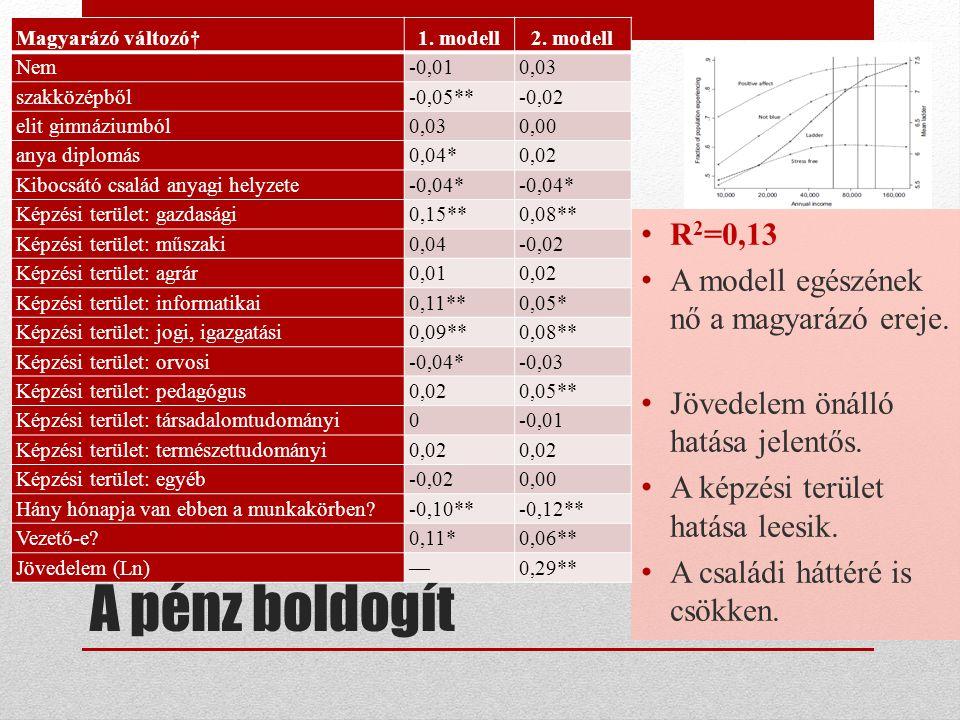 A tevékenység (is) örömmel tölt el R 2 =0,23 A modell egészének jelentős a magyarázó ereje.