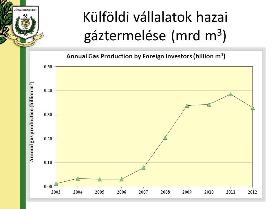 Külföldi vállalatok hazai gáztermelése (mrd m 3 )