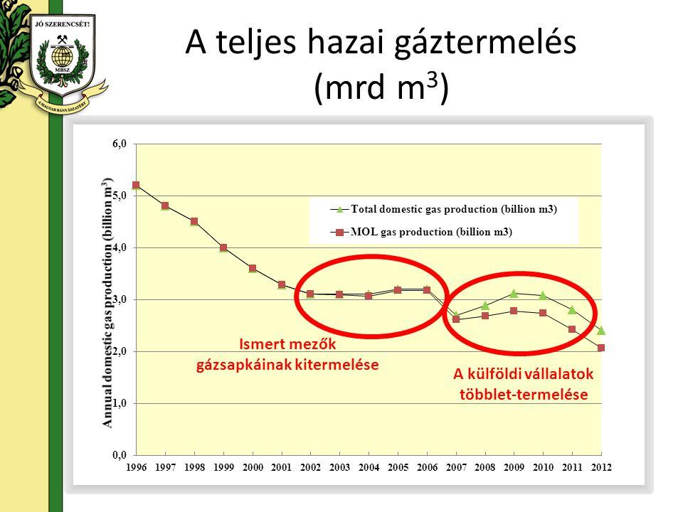 A teljes hazai gáztermelés (mrd m 3 ) A külföldi vállalatok többlet-termelése