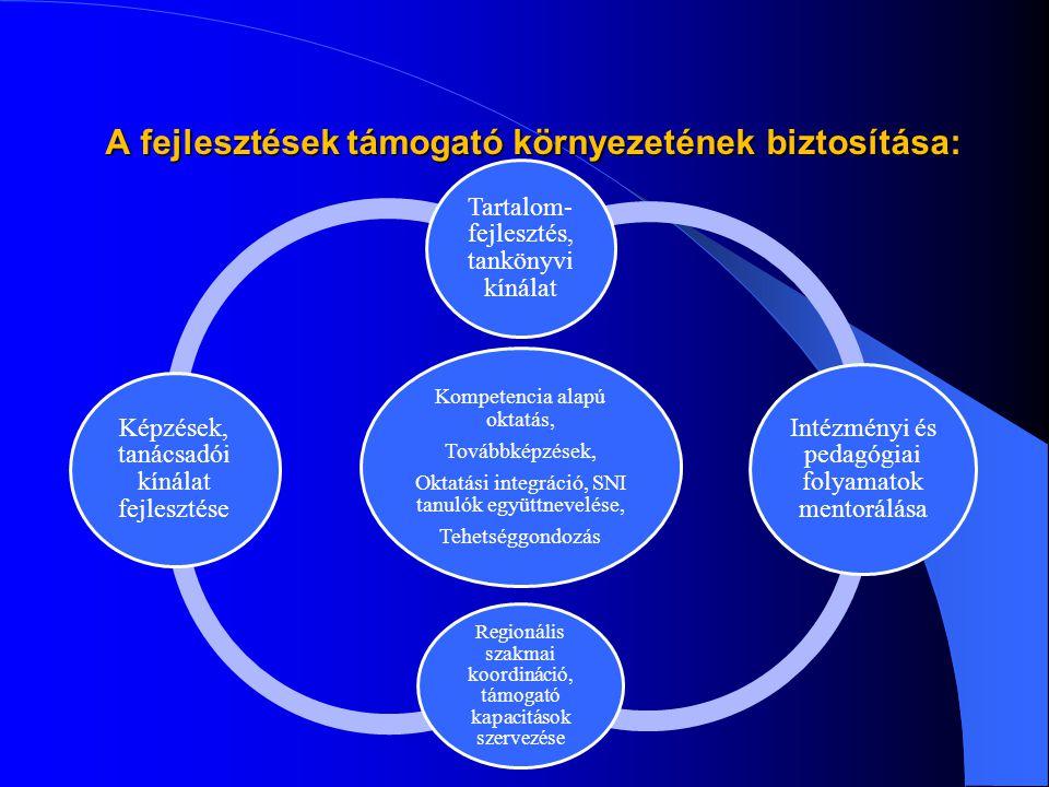 A fejlesztések támogató környezetének biztosítása: Kompetencia alapú oktatás, Továbbképzések, Oktatási integráció, SNI tanulók együttnevelése, Tehetséggondozás Tartalom- fejlesztés, tankönyvi kínálat Intézményi és pedagógiai folyamatok mentorálása Regionális szakmai koordináció, támogató kapacitások szervezése Képzések, tanácsadói kínálat fejlesztése