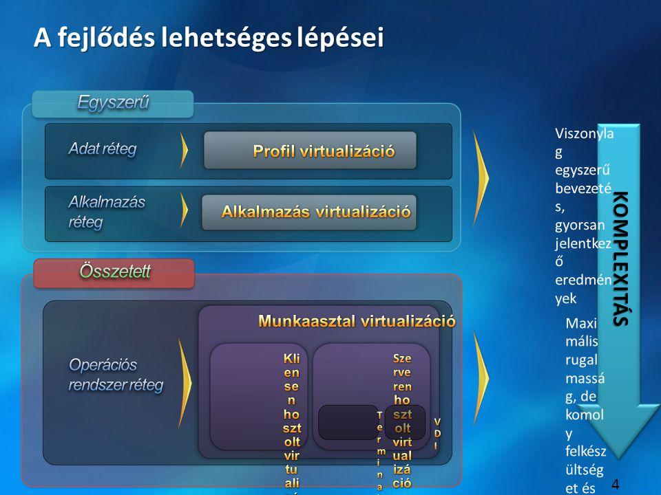 5 Profil virtualizáció http://www.microsoft.com/hun/technet/article/?id=bd18ad87-92a1-46d7-9390-50a05dc1b1bc