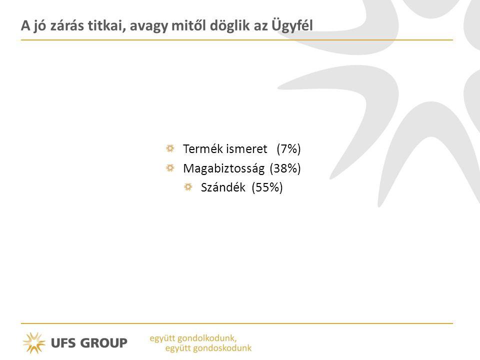 A jó zárás titkai, avagy mitől döglik az Ügyfél Termék ismeret (7%) Magabiztosság (38%) Szándék (55%)