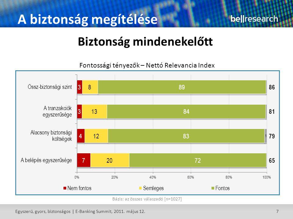 7 A biztonság megítélése Bázis: az összes válaszadó [n=1027] Biztonság mindenekelőtt Fontossági tényezők – Nettó Relevancia Index Egyszerű, gyors, biztonságos | E-Banking Summit, 2011.