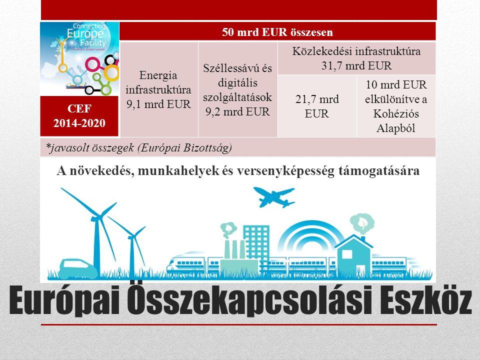 CEF 2014-2020 50 mrd EUR összesen Energia infrastruktúra 9,1 mrd EUR Széllessávú és digitális szolgáltatások 9,2 mrd EUR Közlekedési infrastruktúra 31,7 mrd EUR 21,7 mrd EUR 10 mrd EUR elkülönítve a Kohéziós Alapból *javasolt összegek (Európai Bizottság) A növekedés, munkahelyek és versenyképesség támogatására Európai Összekapcsolási Eszköz