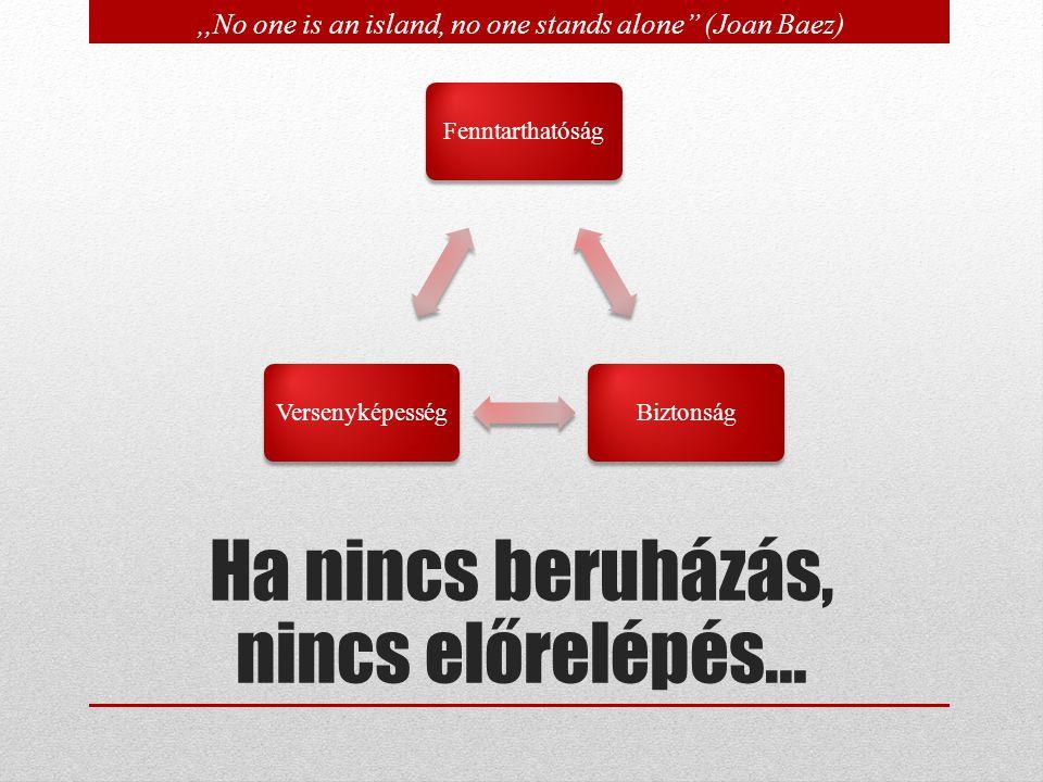 FenntarthatóságBiztonságVersenyképesség,,No one is an island, no one stands alone (Joan Baez) Ha nincs beruházás, nincs előrelépés…