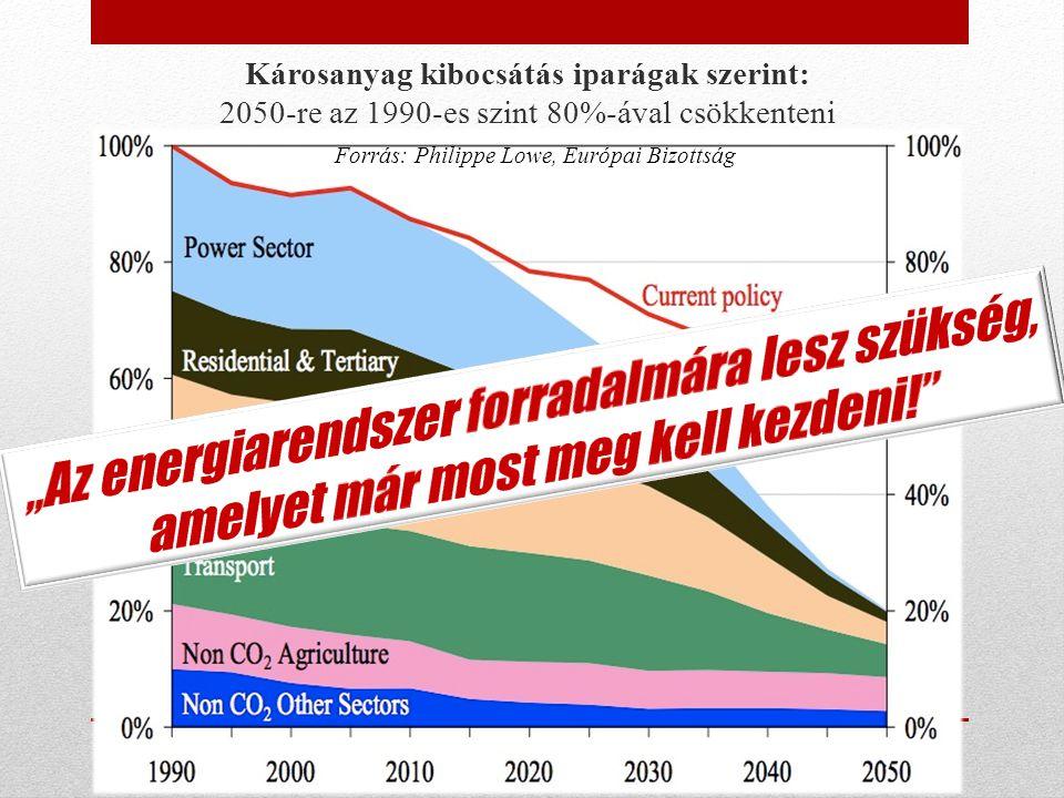 Károsanyag kibocsátás iparágak szerint: 2050-re az 1990-es szint 80%-ával csökkenteni Forrás: Philippe Lowe, Európai Bizottság