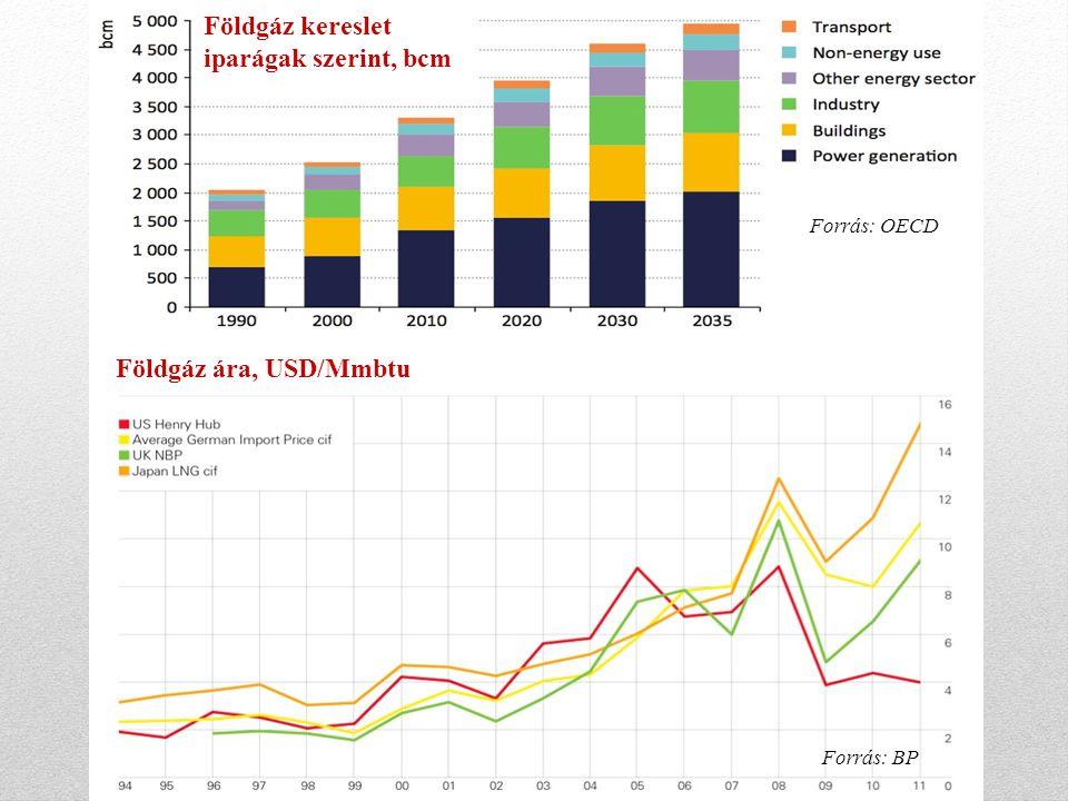 Gázfogyasztás s Földgáz kereslet iparágak szerint, bcm Földgáz ára, USD/Mmbtu Forrás: OECD Forrás: BP