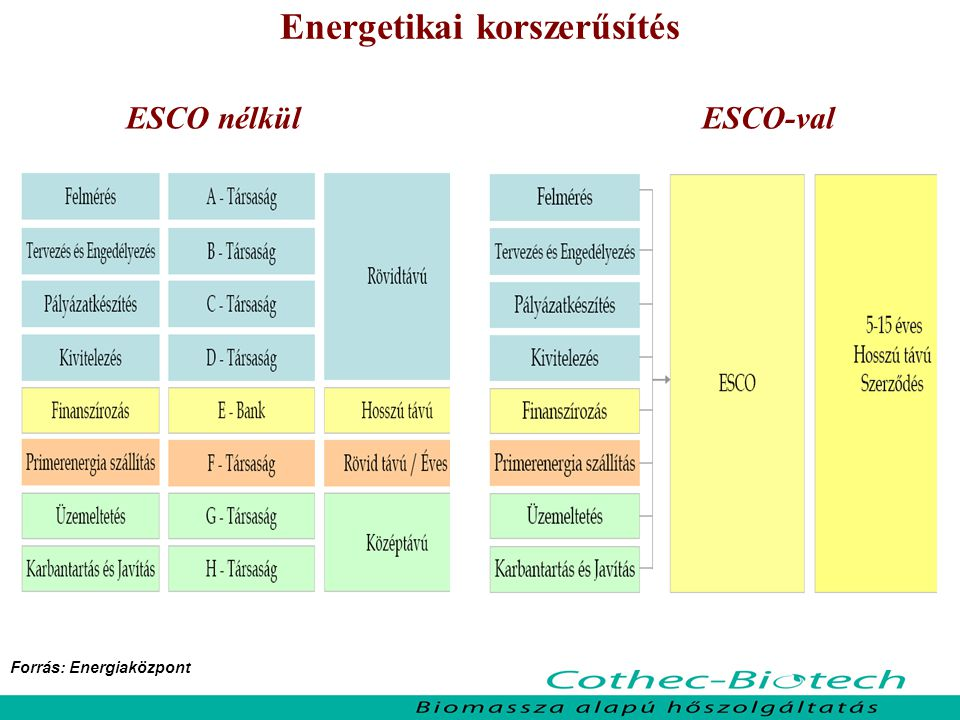 Hőellátó rendszer üzemeltetése ESCO-val
