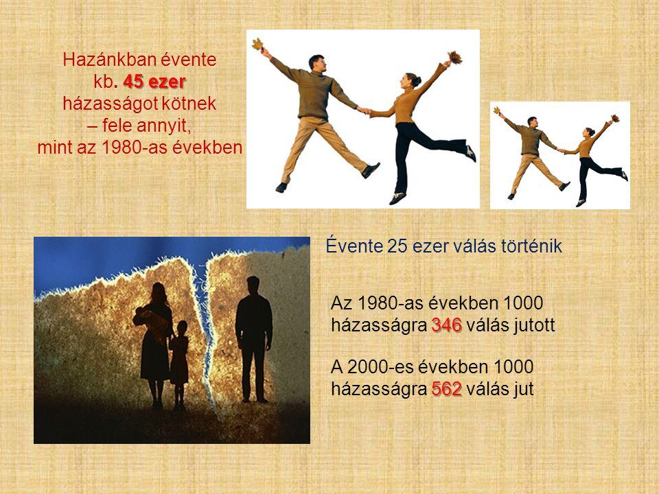 Hazánkban évente 45 ezer kb. 45 ezer házasságot kötnek – fele annyit, mint az 1980-as években Évente 25 ezer válás történik 346 Az 1980-as években 100
