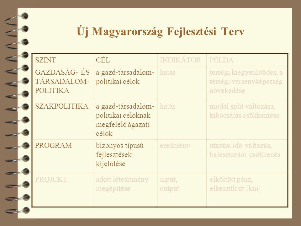 Új Magyarország Fejlesztési Terv SZINTCÉLINDIKÁTORPÉLDA GAZDASÁG- ÉS TÁRSADALOM- POLITIKA a gazd-társadalom- politikai célok hatástérségi kiegyenlítődés, a térségi versenyképesség növekedése SZAKPOLITIKAa gazd-társadalom- politikai céloknak megfelelő ágazati célok hatásmodal split változása, kibocsátás csökkentése PROGRAMbizonyos típusú fejlesztések kijelölése eredményutazási idő-változás, balesetszám-csökkenés PROJEKTadott létesítmény megépítése input, output elköltött pénz, elkészült út [km]