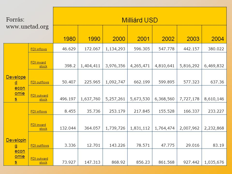 Milliárd USD 1980199020002001200220032004 Develope d econ omie s FDI inflows 46.629172.0671,134,293596.305547.778442.157380.022 FDI inward stock 398.2