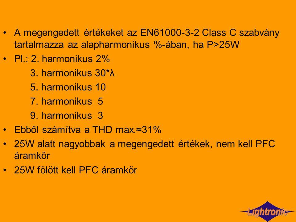 A megengedett értékeket az EN61000-3-2 Class C szabvány tartalmazza az alapharmonikus %-ában, ha P>25W Pl.: 2. harmonikus 2% 3. harmonikus 30*λ 5. har