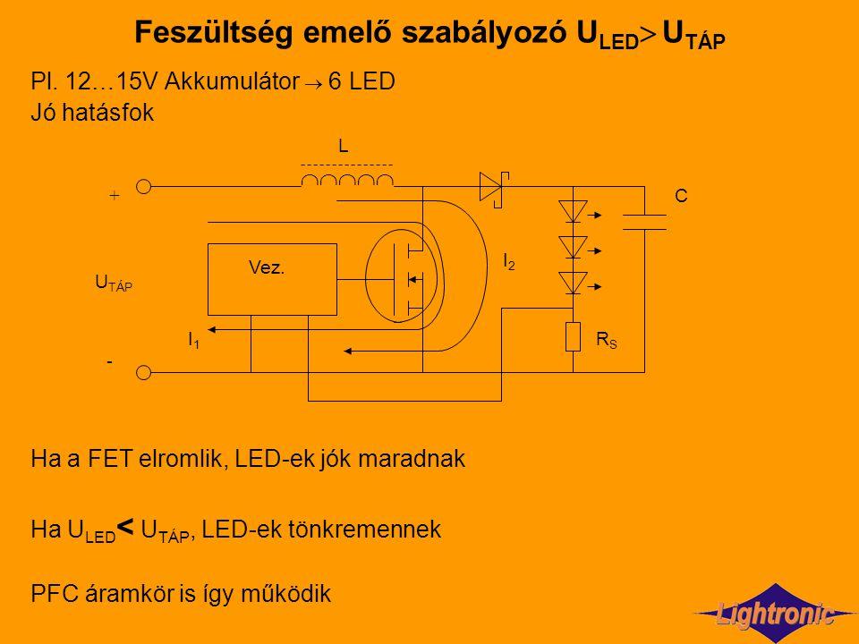 Feszültség emelő szabályozó U LED  U TÁP Pl. 12…15V Akkumulátor  6 LED Jó hatásfok Ha a FET elromlik, LED-ek jók maradnak Ha U LED < U TÁP, LED-ek t