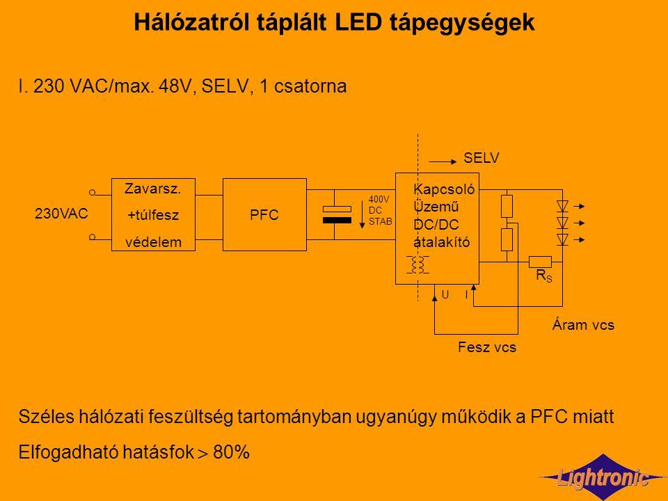 Hálózatról táplált LED tápegységek I. 230 VAC/max. 48V, SELV, 1 csatorna Széles hálózati feszültség tartományban ugyanúgy működik a PFC miatt Elfogadh