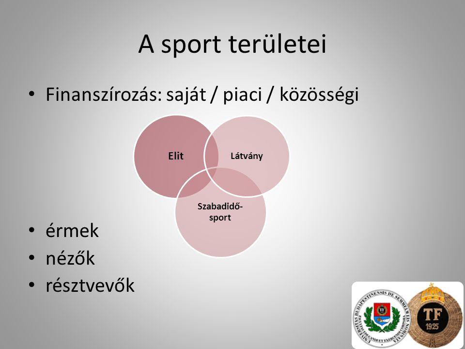 A sport területei Finanszírozás: saját / piaci / közösségi érmek nézők résztvevők Elit Szabadidő- sport Látvány