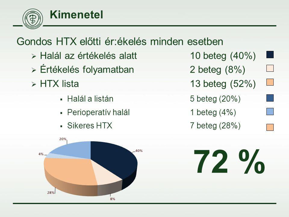 Kimenetel Gondos HTX előtti ér:ékelés minden esetben  Halál az értékelés alatt10 beteg (40%)  Értékelés folyamatban2 beteg (8%)  HTX lista13 beteg