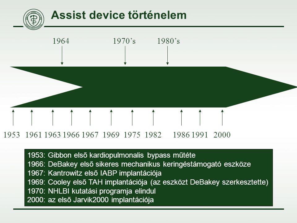 Assist device történelem 1953: Gibbon első kardiopulmonalis bypass műtéte 1966: DeBakey első sikeres mechanikus keringéstámogató eszköze 1967: Kantrow