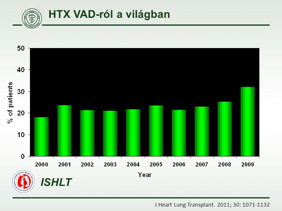 HTX VAD-ról a világban ISHLT J Heart Lung Transplant. 2011; 30: 1071-1132