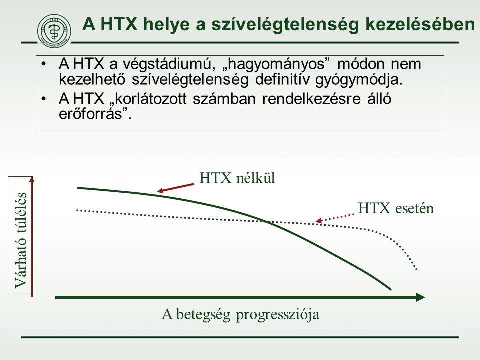 """A HTX helye a szívelégtelenség kezelésében A betegség progressziója Várható túlélés HTX nélkül HTX esetén A HTX a végstádiumú, """"hagyományos"""" módon nem"""