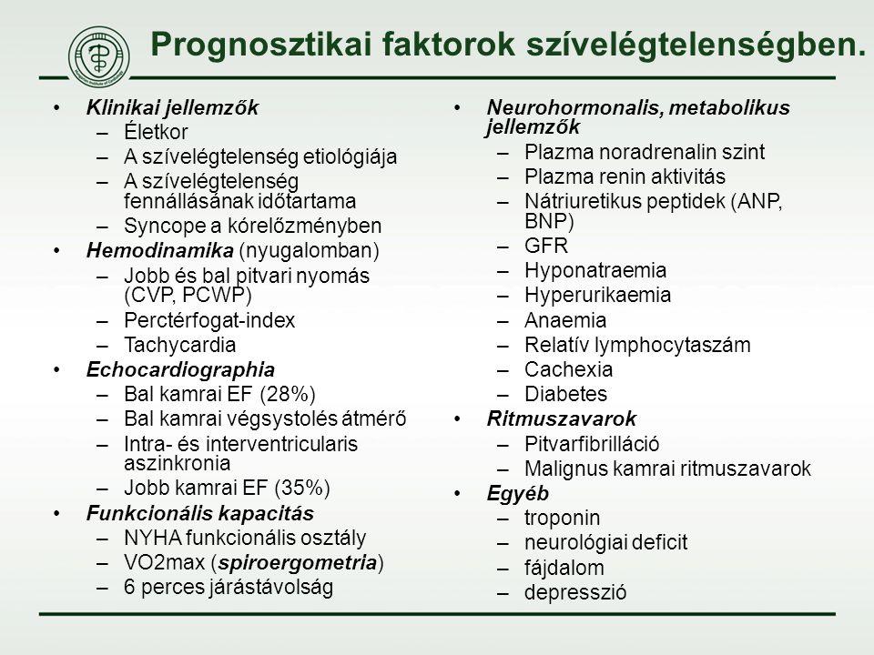 Prognosztikai faktorok szívelégtelenségben. Klinikai jellemzők –Életkor –A szívelégtelenség etiológiája –A szívelégtelenség fennállásának időtartama –