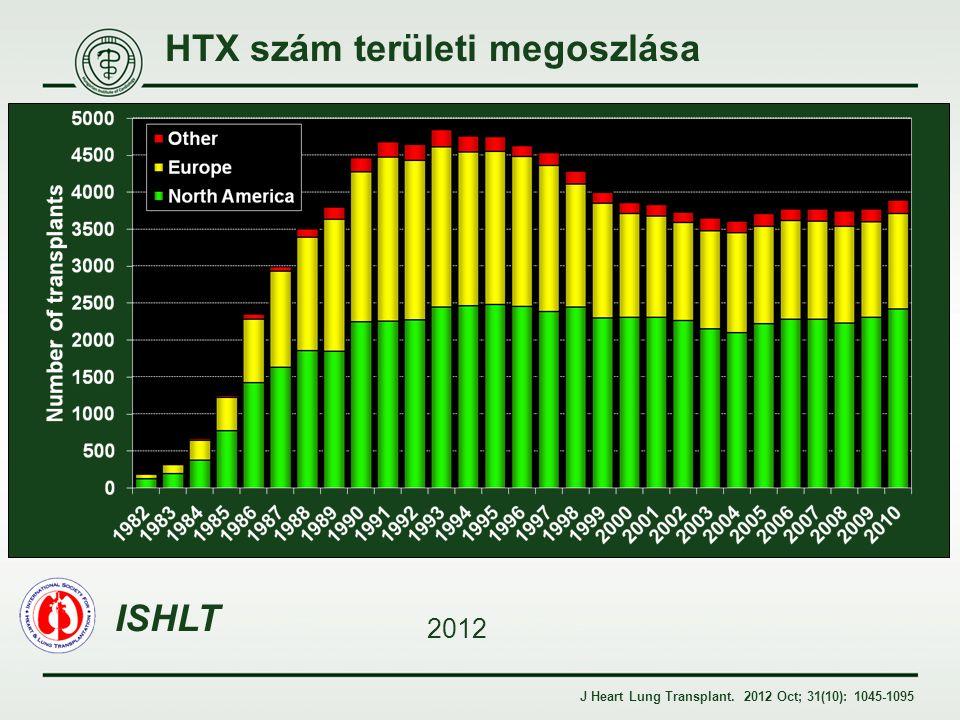 HTX szám területi megoszlása ISHLT 2012 J Heart Lung Transplant. 2012 Oct; 31(10): 1045-1095