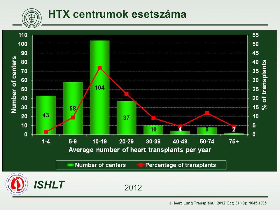 HTX centrumok esetszáma ISHLT 2012 J Heart Lung Transplant. 2012 Oct; 31(10): 1045-1095