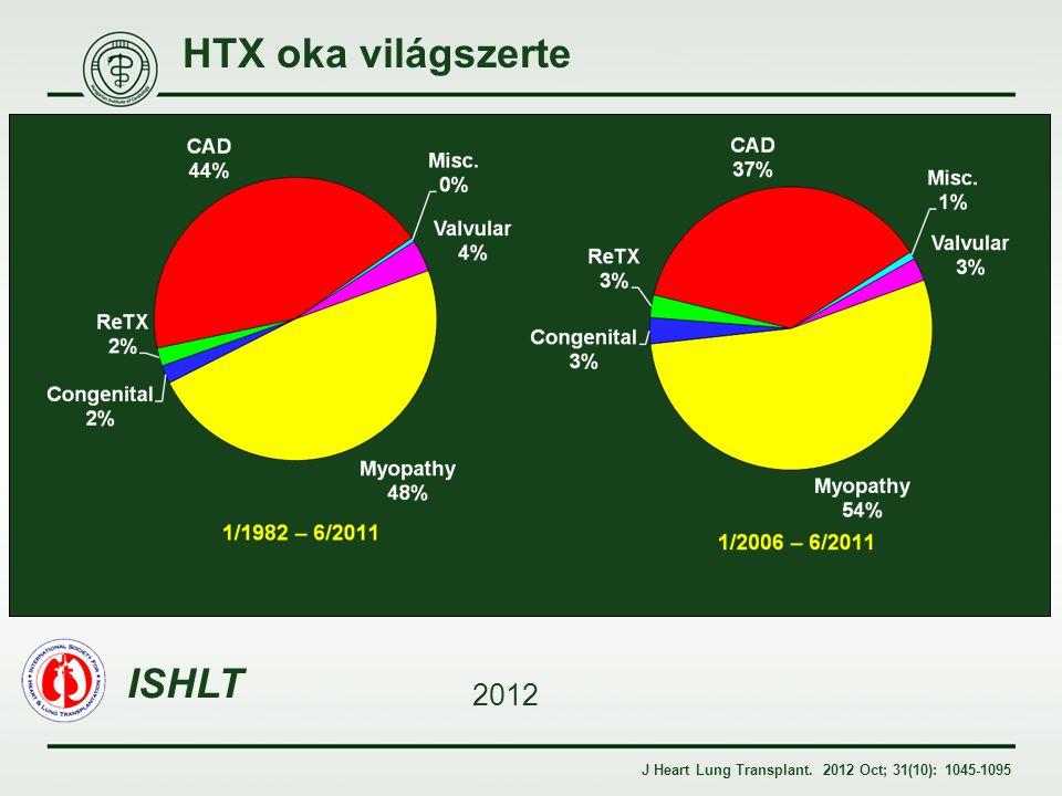 HTX oka világszerte ISHLT 2012 J Heart Lung Transplant. 2012 Oct; 31(10): 1045-1095