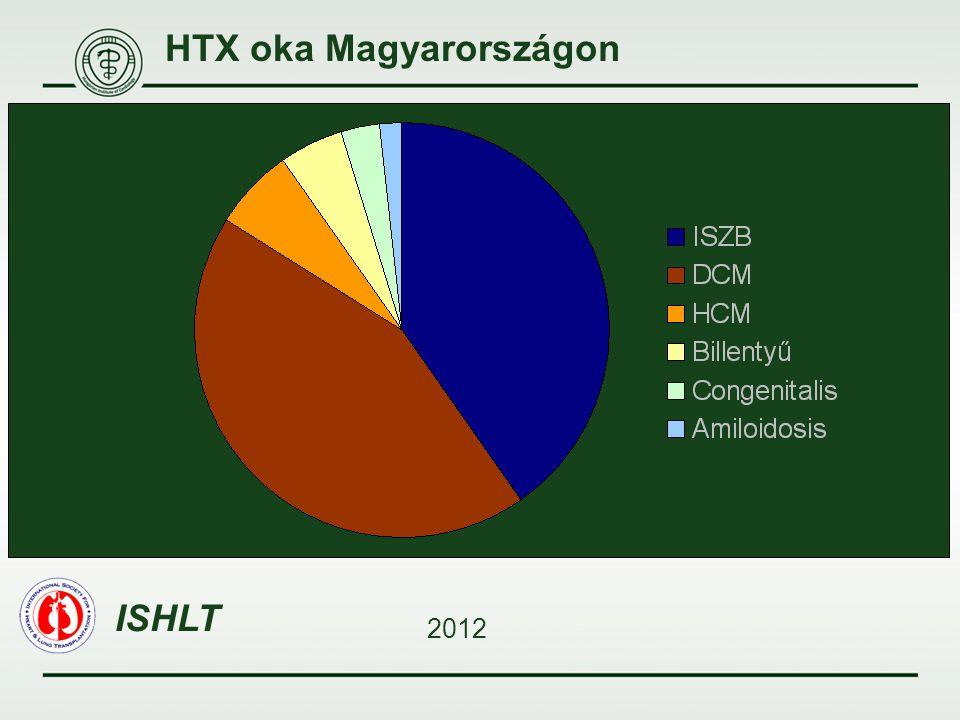 HTX oka Magyarországon ISHLT 2012