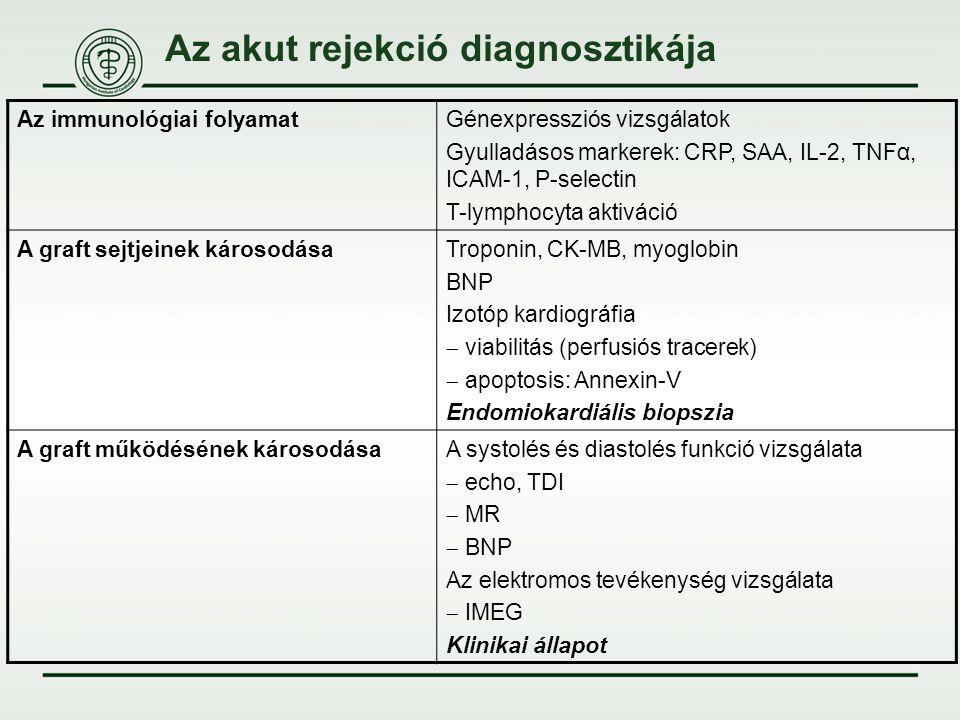 Az akut rejekció diagnosztikája Az immunológiai folyamatGénexpressziós vizsgálatok Gyulladásos markerek: CRP, SAA, IL-2, TNFα, ICAM-1, P-selectin T-ly