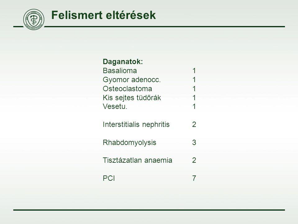 Felismert eltérések Daganatok: Basalioma1 Gyomor adenocc.1 Osteoclastoma1 Kis sejtes tüdőrák1 Vesetu.1 Interstitialis nephritis2 Rhabdomyolysis3 Tiszt