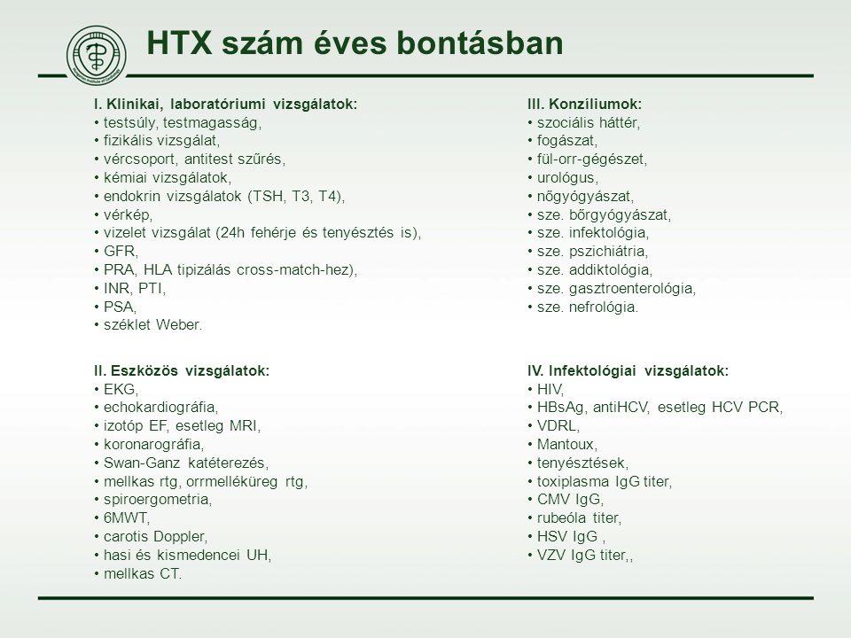 HTX szám éves bontásban I. Klinikai, laboratóriumi vizsgálatok: testsúly, testmagasság, fizikális vizsgálat, vércsoport, antitest szűrés, kémiai vizsg