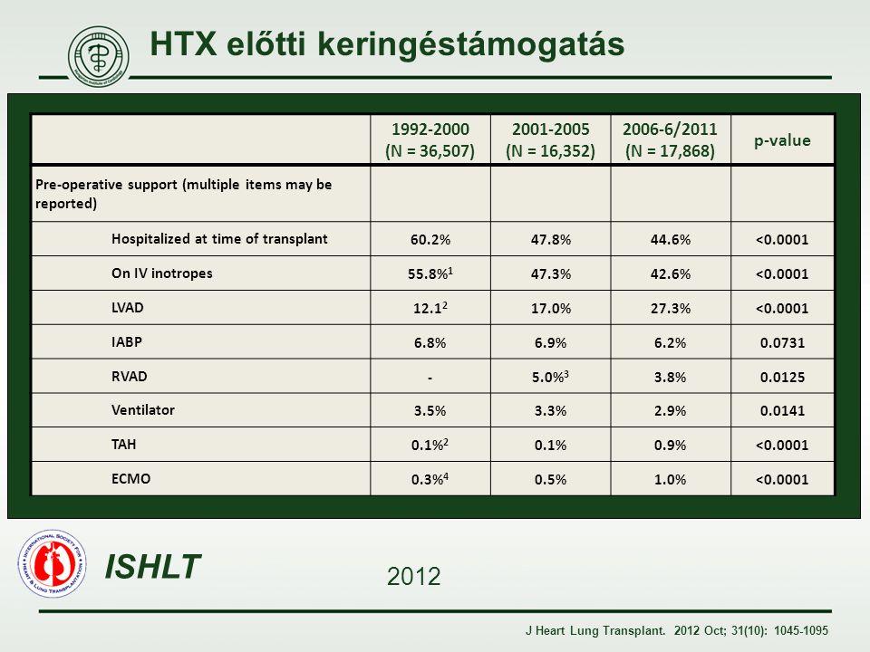 HTX előtti keringéstámogatás J Heart Lung Transplant. 2012 Oct; 31(10): 1045-1095 1992-2000 (N = 36,507) 2001-2005 (N = 16,352) 2006-6/2011 (N = 17,86