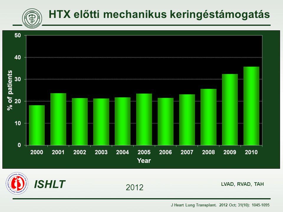 HTX előtti mechanikus keringéstámogatás J Heart Lung Transplant. 2012 Oct; 31(10): 1045-1095 ISHLT 2012 LVAD, RVAD, TAH