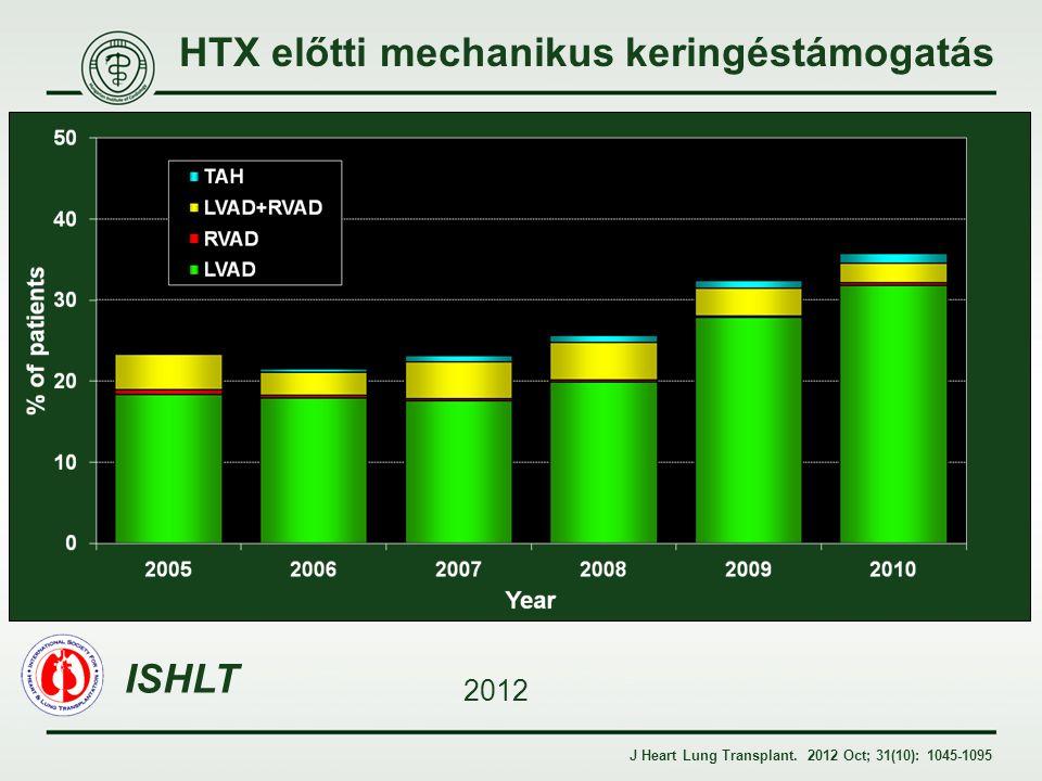 HTX előtti mechanikus keringéstámogatás J Heart Lung Transplant. 2012 Oct; 31(10): 1045-1095 ISHLT 2012