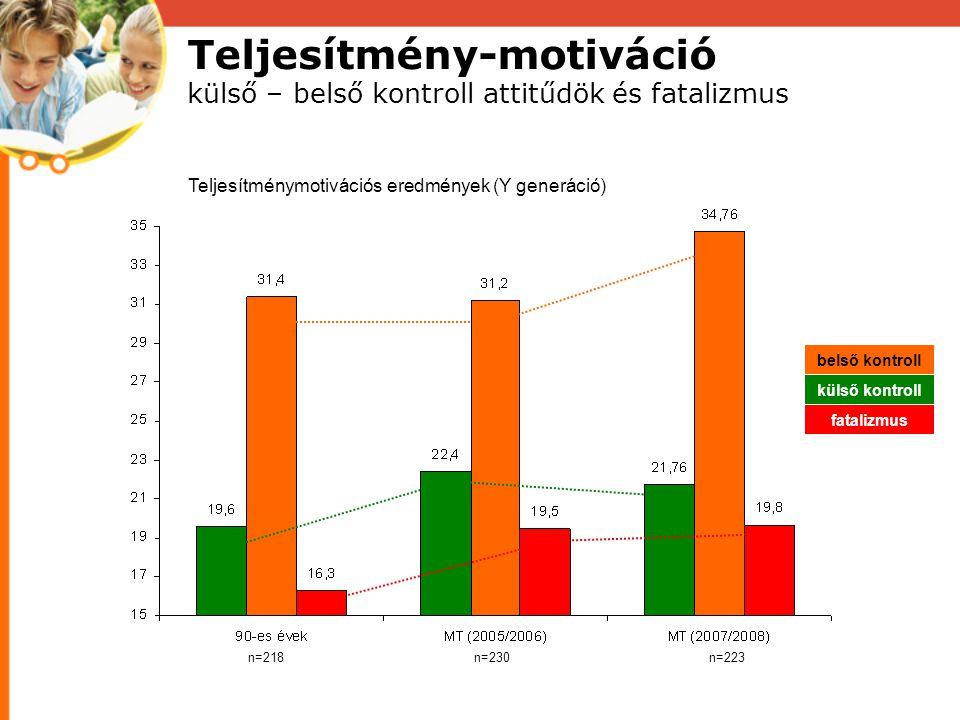 Teljesítmény-motiváció külső – belső kontroll attitűdök és fatalizmus Teljesítménymotivációs eredmények (Y generáció) n=218n=230n=223 belső kontroll külső kontroll fatalizmus