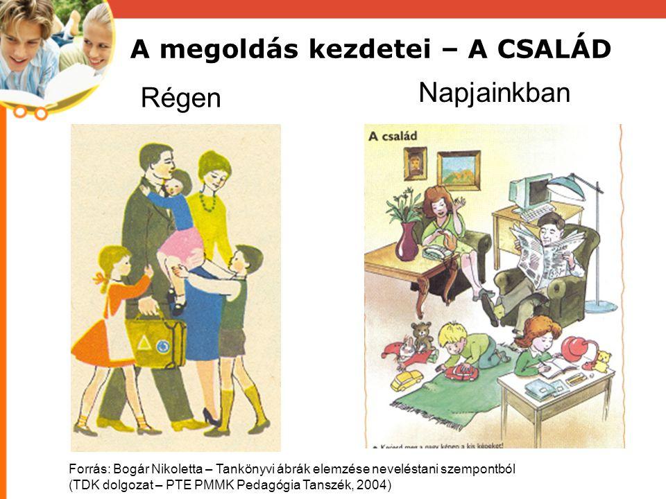 A megoldás kezdetei – A CSALÁD Régen Napjainkban Forrás: Bogár Nikoletta – Tankönyvi ábrák elemzése neveléstani szempontból (TDK dolgozat – PTE PMMK Pedagógia Tanszék, 2004)