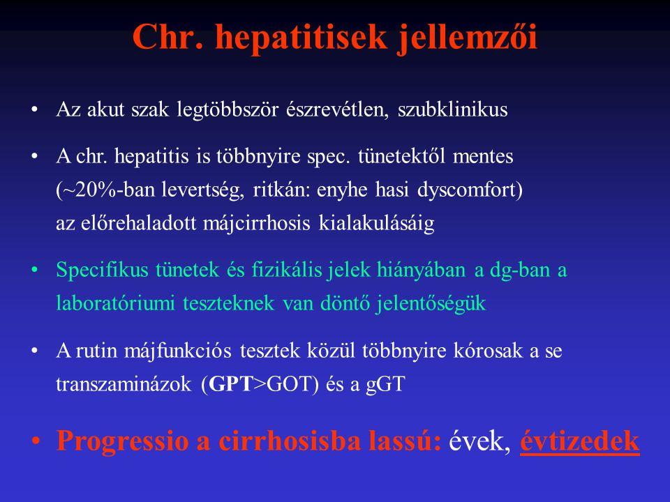 A CHC progresszióját elősegítő tényezők 1b genotípus; sok quasispecies időskori inf.; férfiak; nők: menopausa után magas se ALT alkoholfogyasztás obesitas, zsírmáj vasfelhalmozódás; haemochromatosis HBV, HIV, schistosoma coinfectio genetikai és környezeti hatások