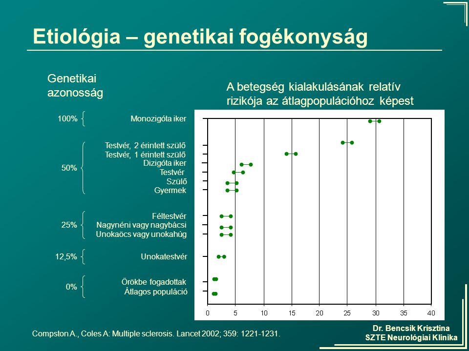 Dr. Bencsik Krisztina SZTE Neurológiai Klinika Genetikai azonosság Etiológia – genetikai fogékonyság Monozigóta iker100% Testvér, 2 érintett szülő Tes