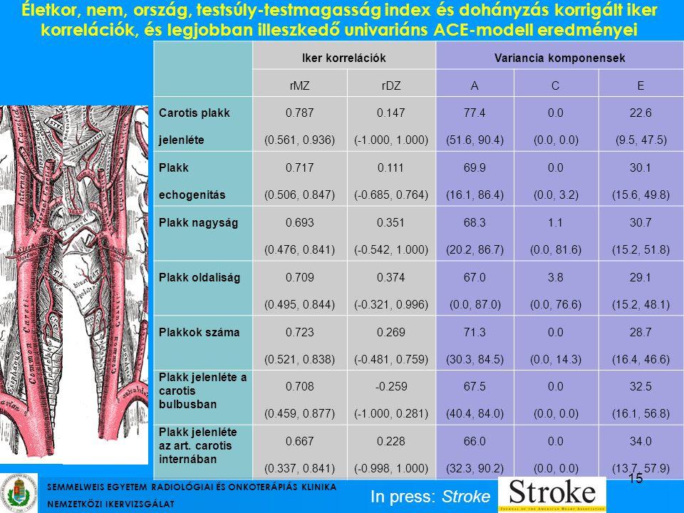 Életkor, nem, ország, testsúly-testmagasság index és dohányzás korrigált iker korrelációk, és legjobban illeszkedő univariáns ACE-modell eredményei Ik