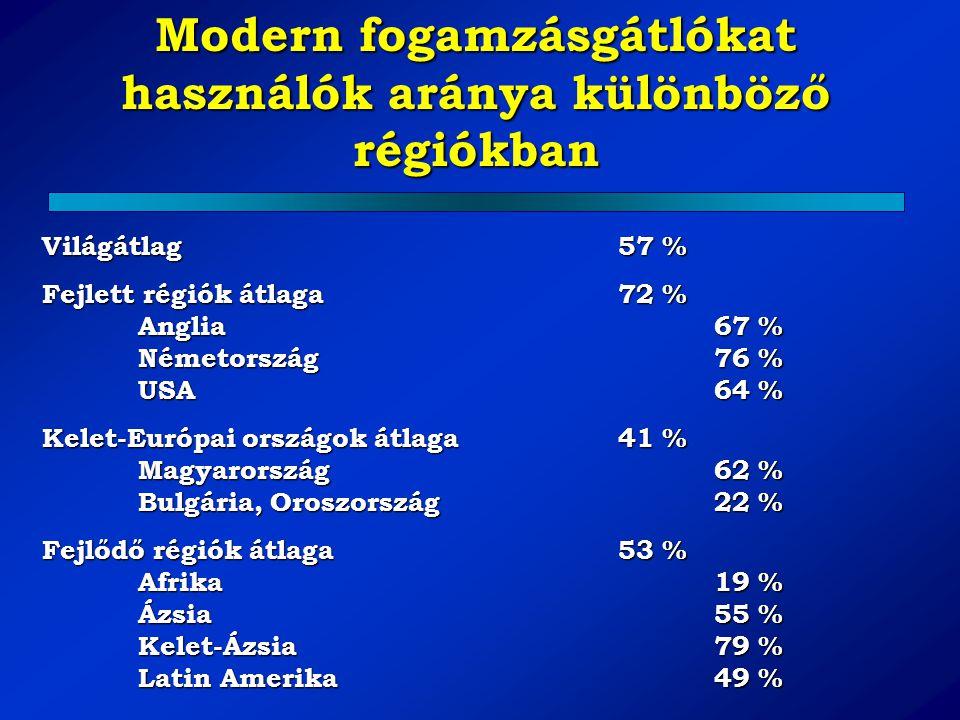 Modern fogamzásgátlókat használók aránya különböző régiókban Világátlag57 % Fejlett régiók átlaga72 % Anglia67 % Németország 76 % USA 64 % Kelet-Európ