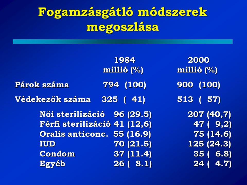 Fogamzásgátló módszerek megoszlása 19842000 millió (%) millió (%) Párok száma 794 (100) 900 (100) Védekezők száma 325 ( 41) 513 ( 57) Női sterilizáció