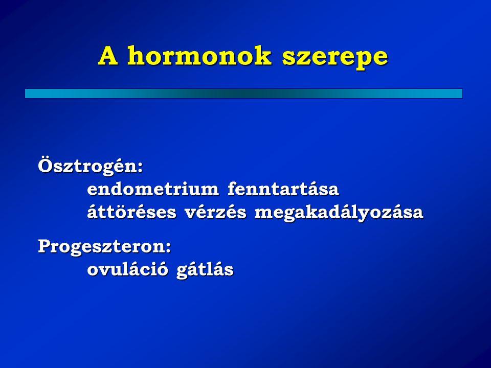 A hormonok szerepe Ösztrogén: endometrium fenntartása áttöréses vérzés megakadályozása Progeszteron: ovuláció gátlás