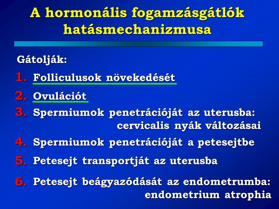 A hormonális fogamzásgátlók hatásmechanizmusa Folliculusok növekedését Ovulációt Spermiumok penetrációját az uterusba: cervicalis nyák változásai Sper