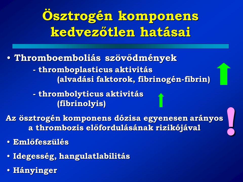 Ösztrogén komponens kedvezőtlen hatásai Thromboemboliás szövődmények Thromboemboliás szövődmények - thromboplasticus aktivitás (alvadási faktorok, fib