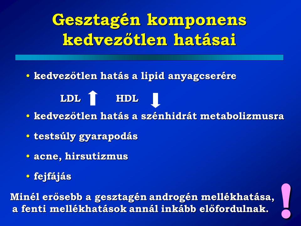 Gesztagén komponens kedvezőtlen hatásai kedvezőtlen hatás a lipid anyagcserére kedvezőtlen hatás a lipid anyagcserére LDLHDL kedvezőtlen hatás a szénh