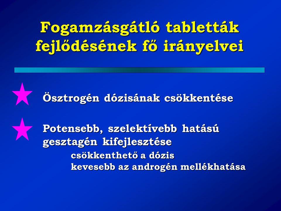 Fogamzásgátló tabletták fejlődésének fő irányelvei Ösztrogén dózisának csökkentése Potensebb, szelektívebb hatású gesztagén kifejlesztése csökkenthető