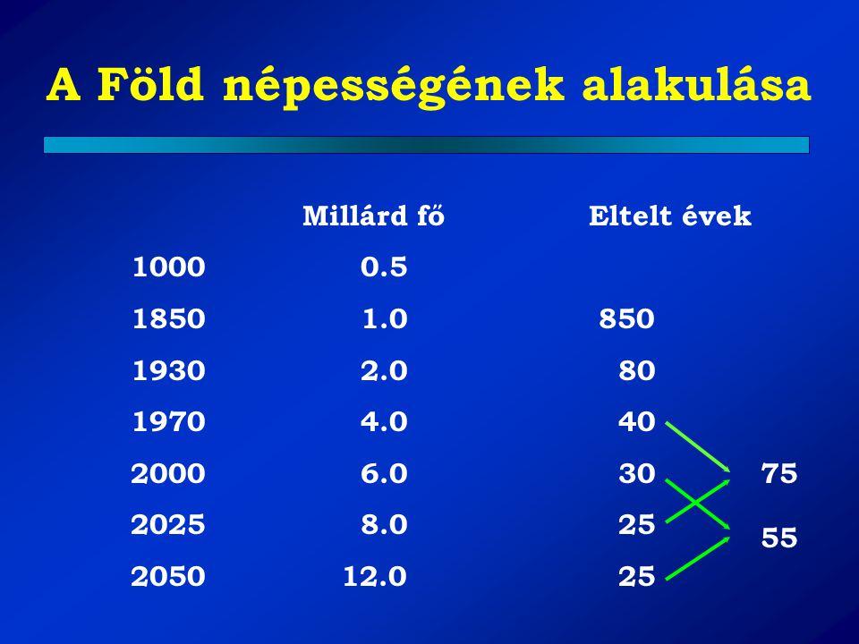A Föld népességének alakulása Millárd fő Eltelt évek 1000 0.5 1850 1.0 850 1930 2.0 80 1970 4.0 40 2000 6.0 30 2025 8.0 25 2050 12.0 25 75 55