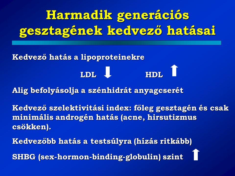 Harmadik generációs gesztagének kedvező hatásai Kedvező hatás a lipoproteinekre LDLHDL Alig befolyásolja a szénhidrát anyagcserét Kedvező szelektivitá