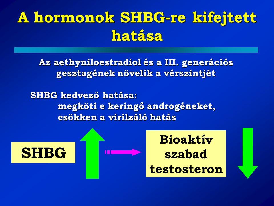 A hormonok SHBG-re kifejtett hatása Az aethyniloestradiol és a III. generációs gesztagének növelik a vérszintjét SHBG kedvező hatása: megköti e kering
