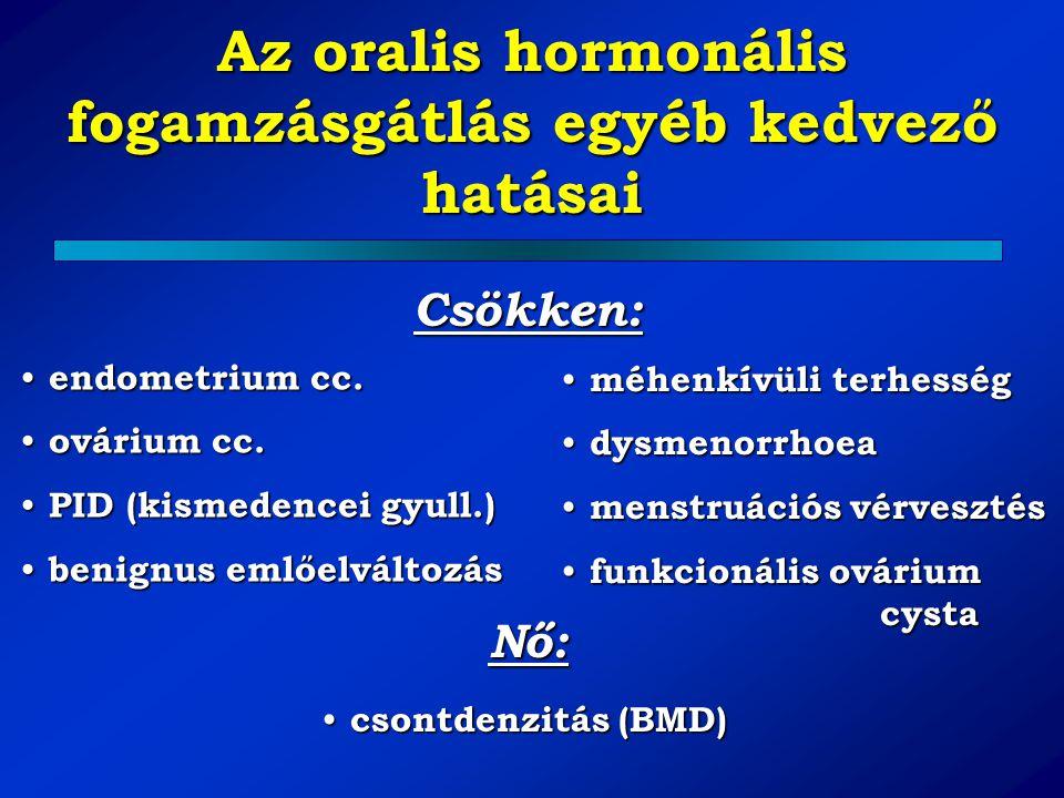 Az oralis hormonális fogamzásgátlás egyéb kedvező hatásai endometrium cc. endometrium cc. ovárium cc. ovárium cc. PID (kismedencei gyull.) PID (kismed